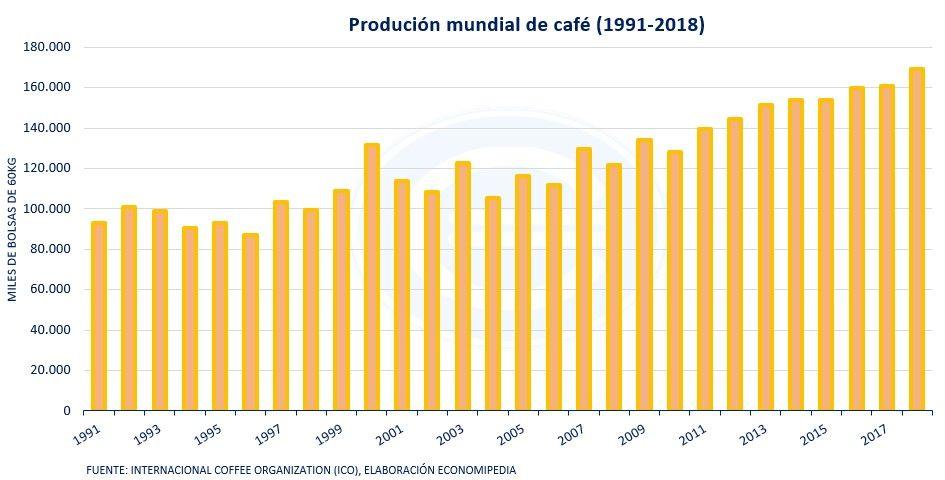 Produccion Mundial De Café