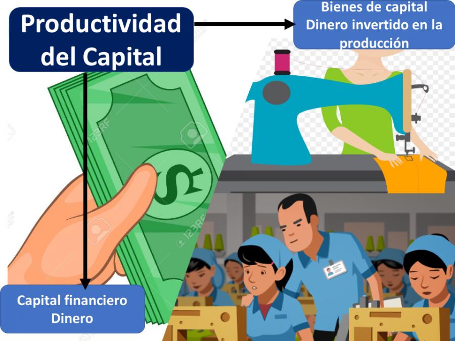 Productividad Del Capital