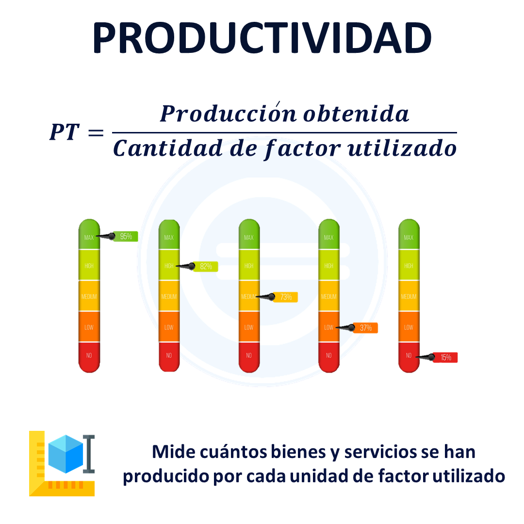 Productividad Definición Qué Es Y Concepto Economipedia