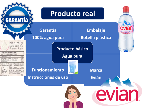Producto Real Ejemplo