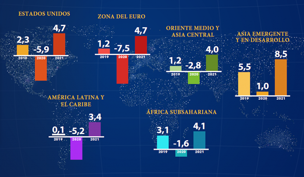 Pronósticos Fmi