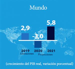 Pronósticos Fmi Mundo