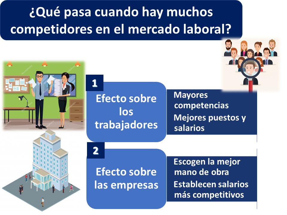 Qué Pasa Cuando Hay Muchos Competidores En El Mercado Laboral