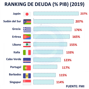 Ranking Deuda 2019