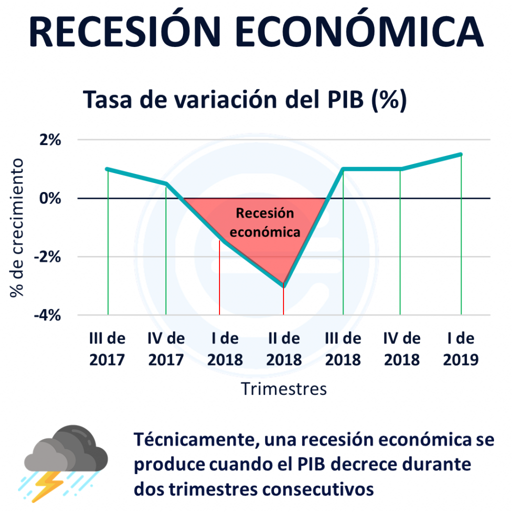 Recesión Económica Qué Es