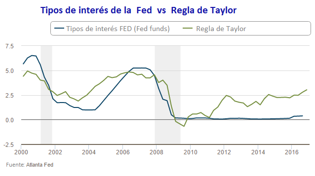 regla-de-taylor-historica-vs-tipos-fed-funds
