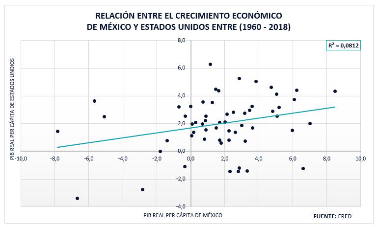 Relación Entre El Crecimiento Económico México Y Estados Unidos 1960