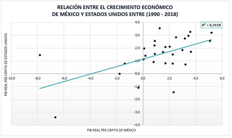 Relación Entre El Crecimiento Económico México Y Estados Unidos 1990