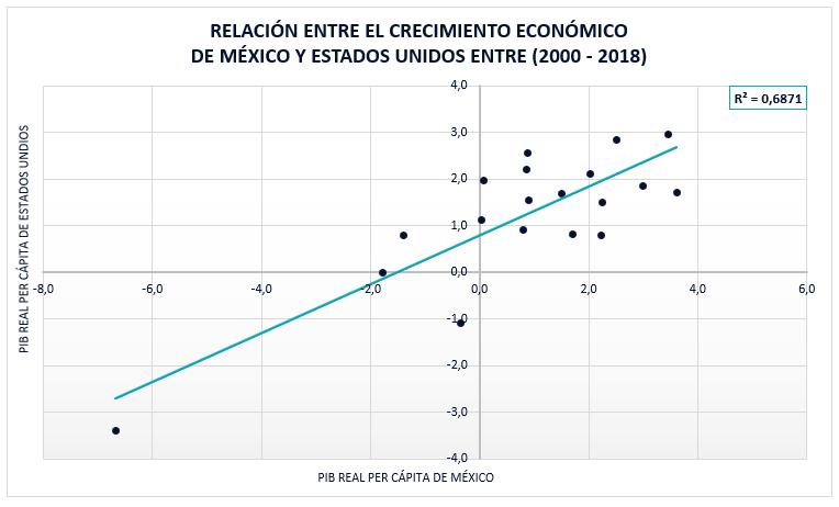 Relación Entre El Crecimiento Económico México Y Estados Unidos 2000