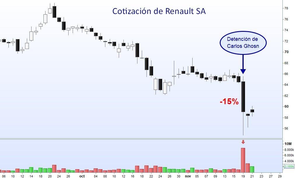 Renault Se Desploma En La Bolsa