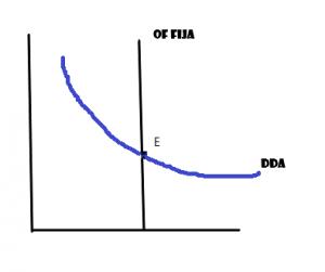 equilibrio de mercado y renta