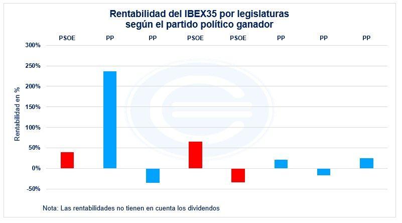 Rentabilidad Ibex35 Por Legislaturas Segun Partido Politico