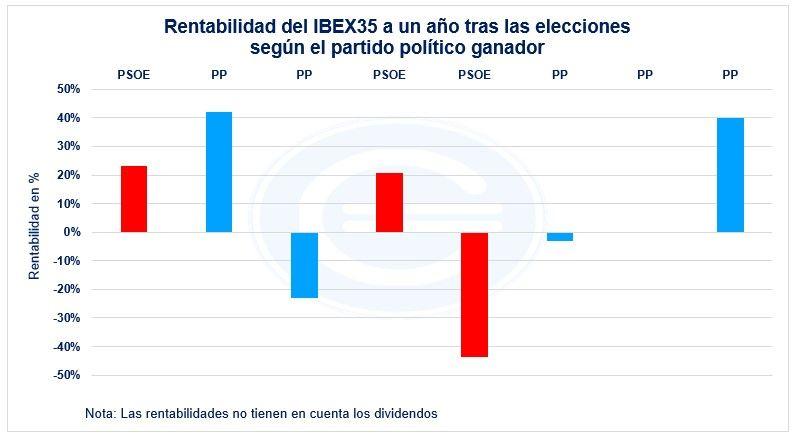 Rentabilidad Ibex35 Por Partido Politico A Un Año