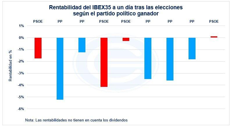 Rentabilidad Ibex35 Por Partido Politico A Un Dia