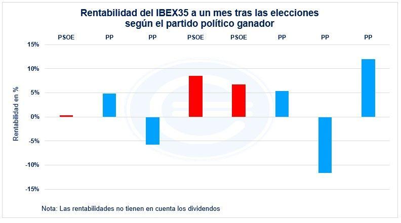 Rentabilidad Del Ibex35 A Un Mes