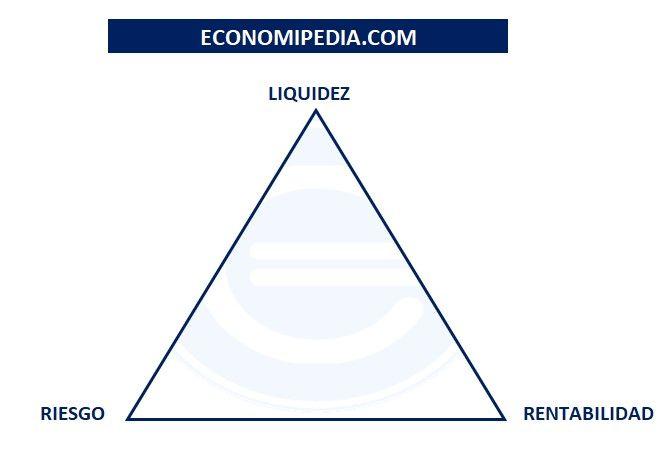 Rentabilidad Riesgo Liquidez