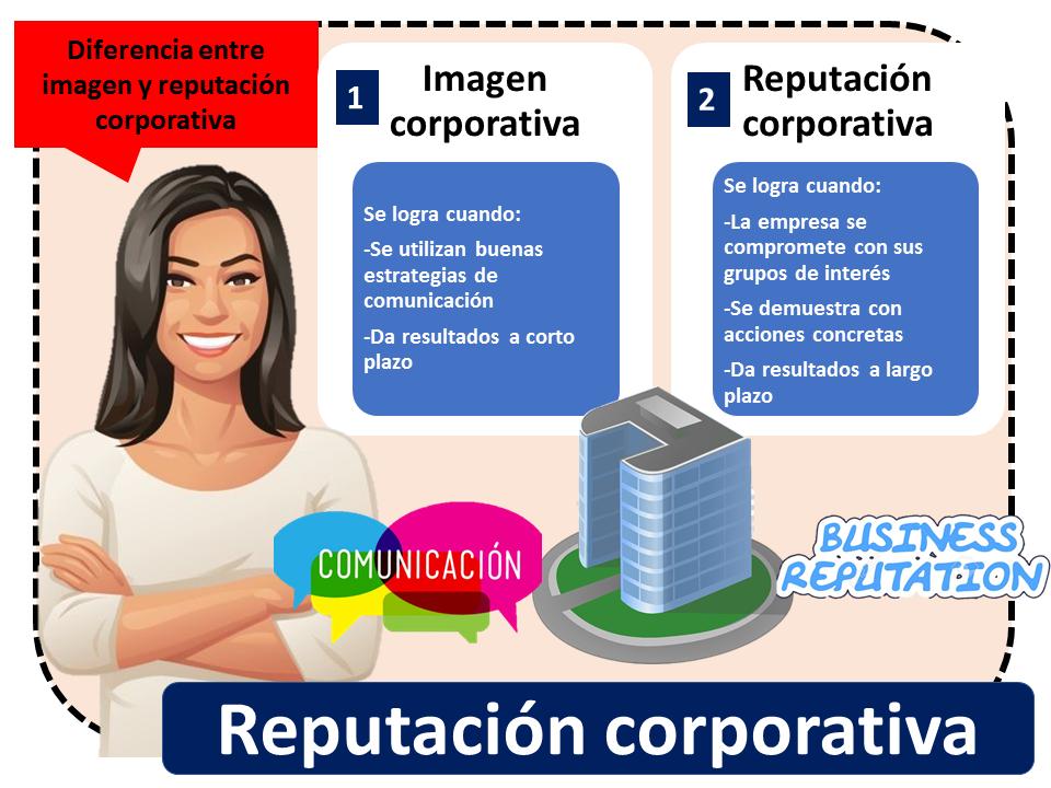 Reputacion Corporativa 2