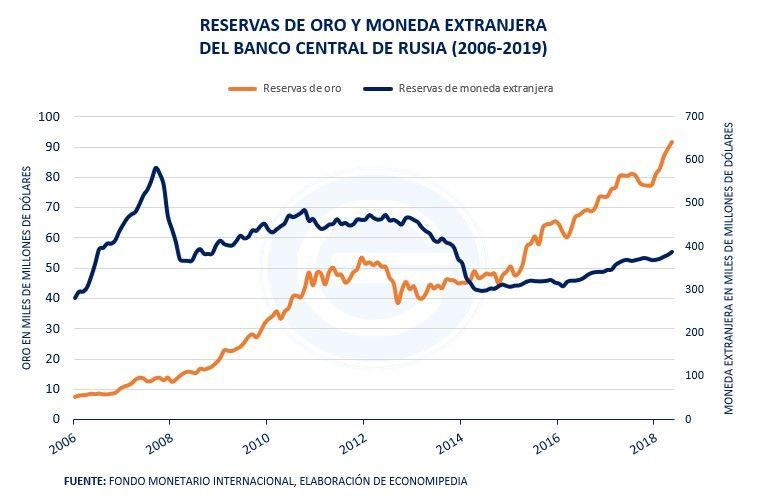 Reservas De Oro Rusia