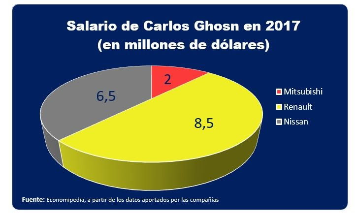 Salario De Carlos Ghosn En 2017