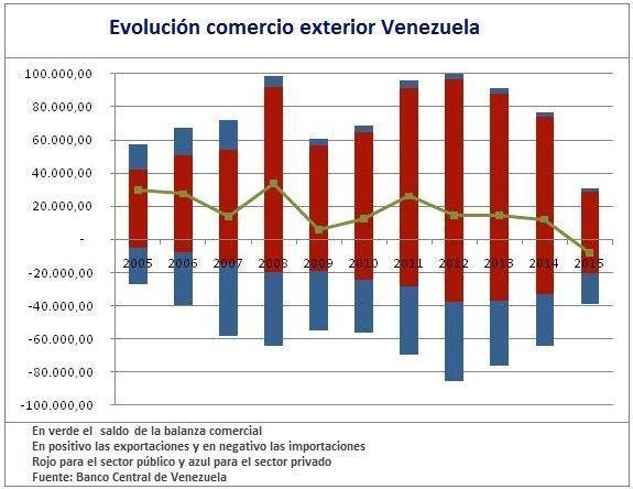 Saldo comercial Venezuela