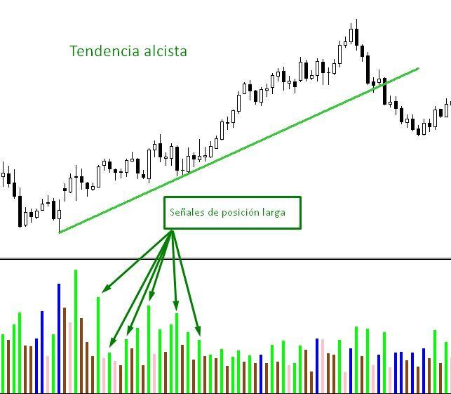 indice de facilitacion de mercado señal de trading