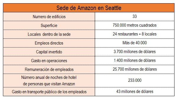 Sede Amazon Seattle