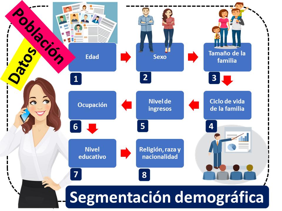 Segmentacion Demografica 1