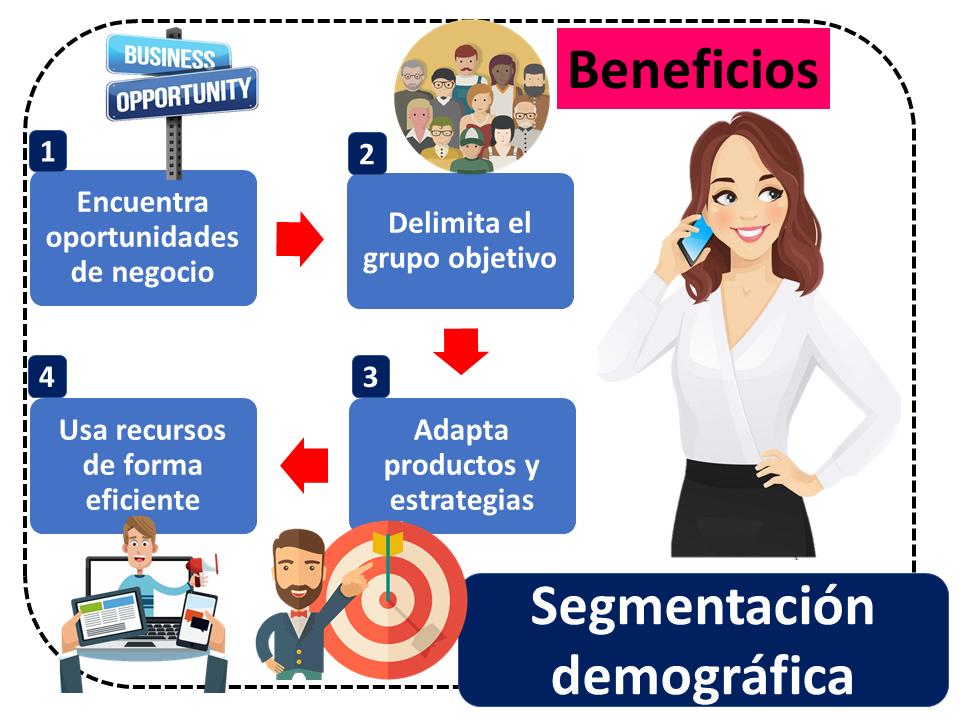 Segmentacion Demografica 2