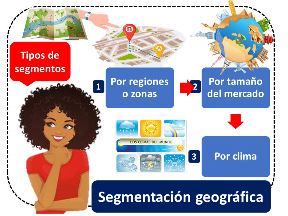 Segmentacion Geografica 1