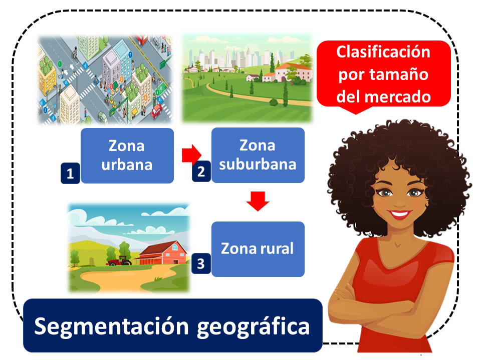 Segmentacion Geografica 2
