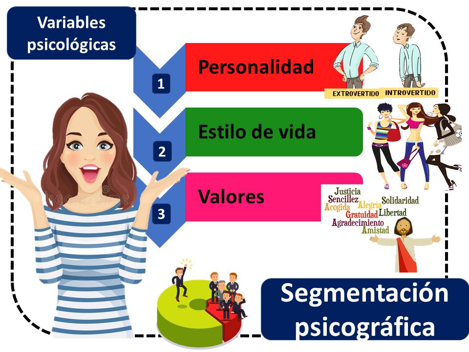 Segmentacion Psicografica 1