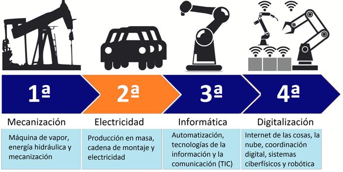 Segunda Revolución Industrial 2021 Economipedia