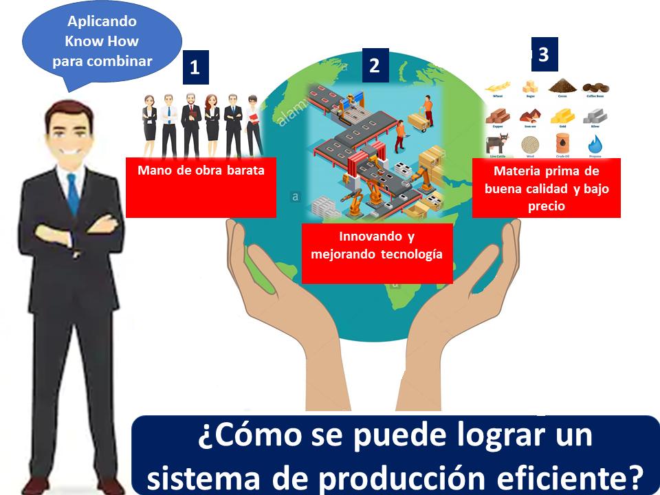 Sistema De Produccion Eficiente