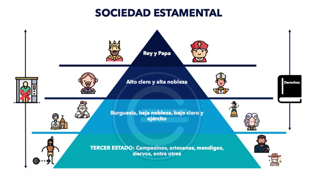 Sociedad Estamental
