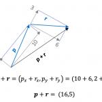Suma De Los Vectores P Y R 1