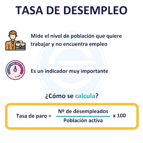 Tasa De Desempleo 1 1