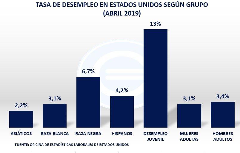 Tasa De Desempleo Estados Unidos Por Grupo