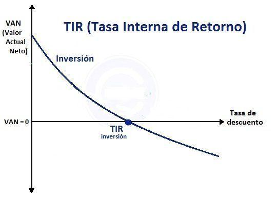 tir-tasa-interna-de-retorno