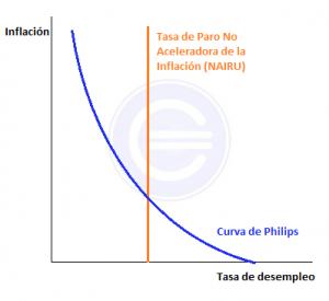 tasa-nairu-y-curva-de-philips