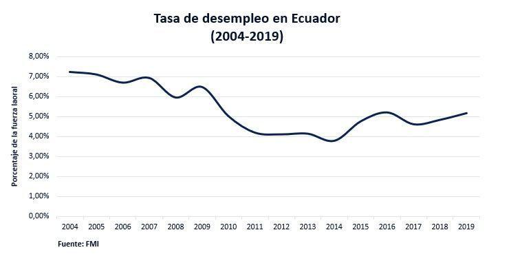 Tasa De Desempleo En Ecuador