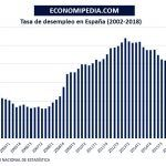 Tasa De Desempleo En España