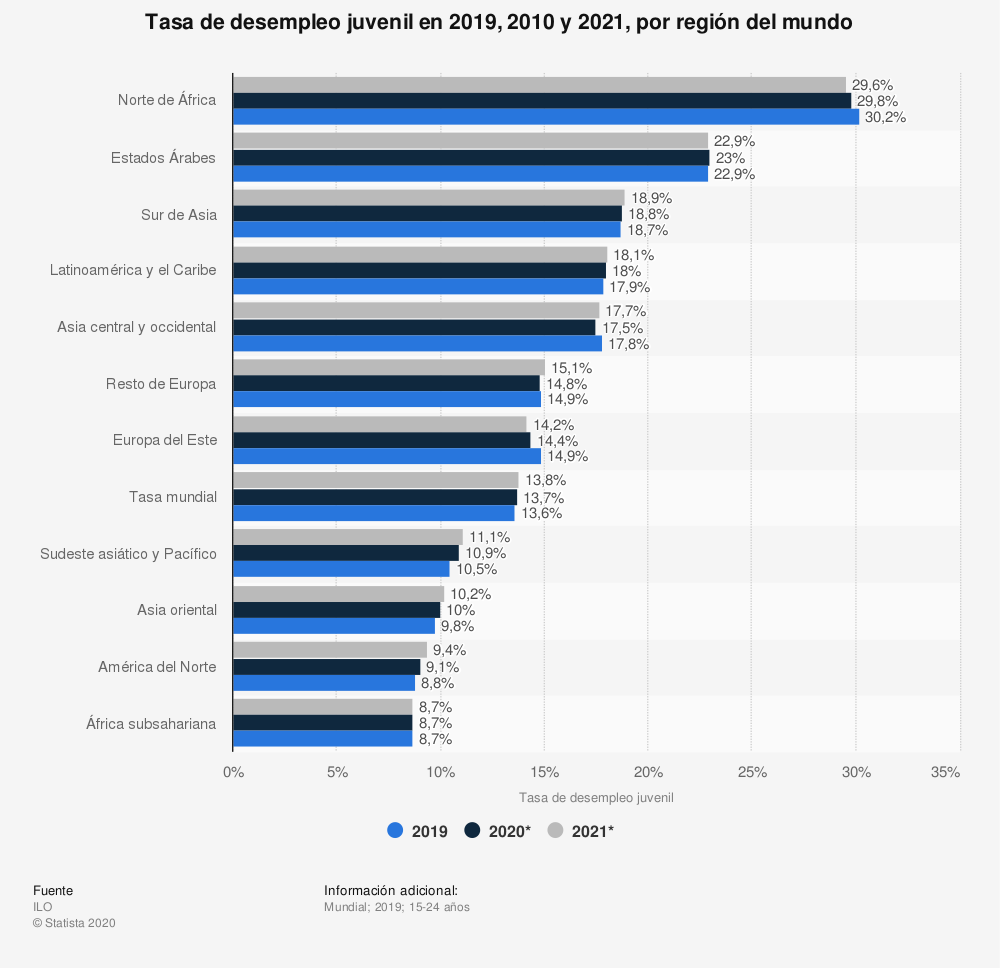 Tasa Desempleo Juvenil Continentes