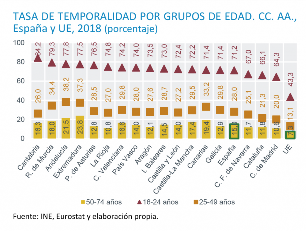 Temporalidad Juvenil En España