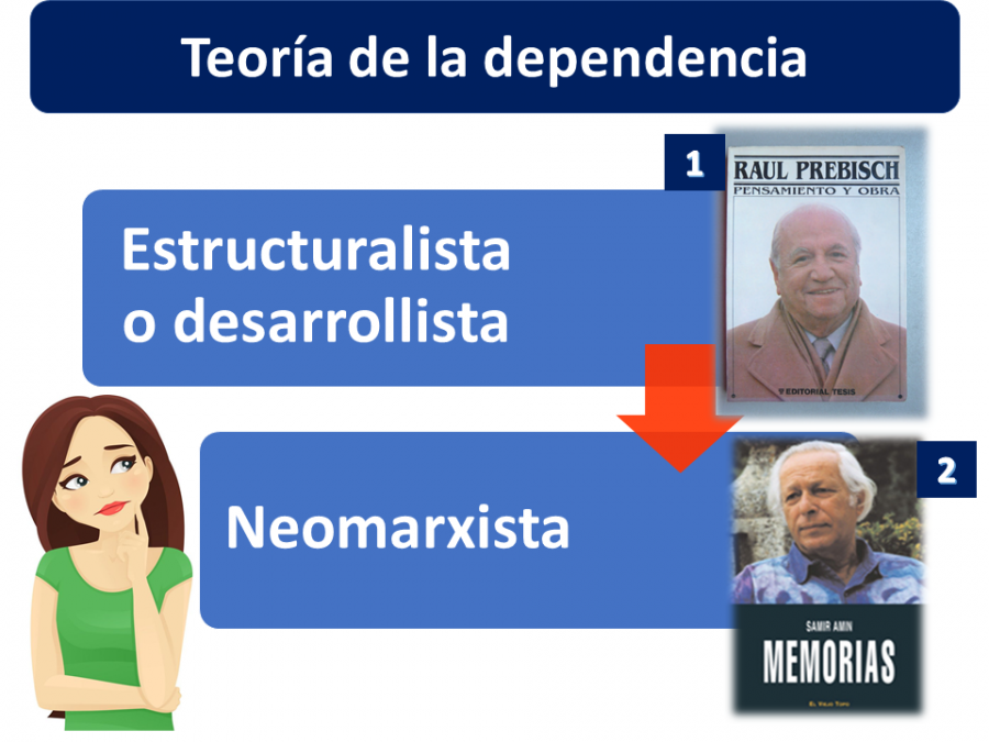 Teoría De La Dependencia 2
