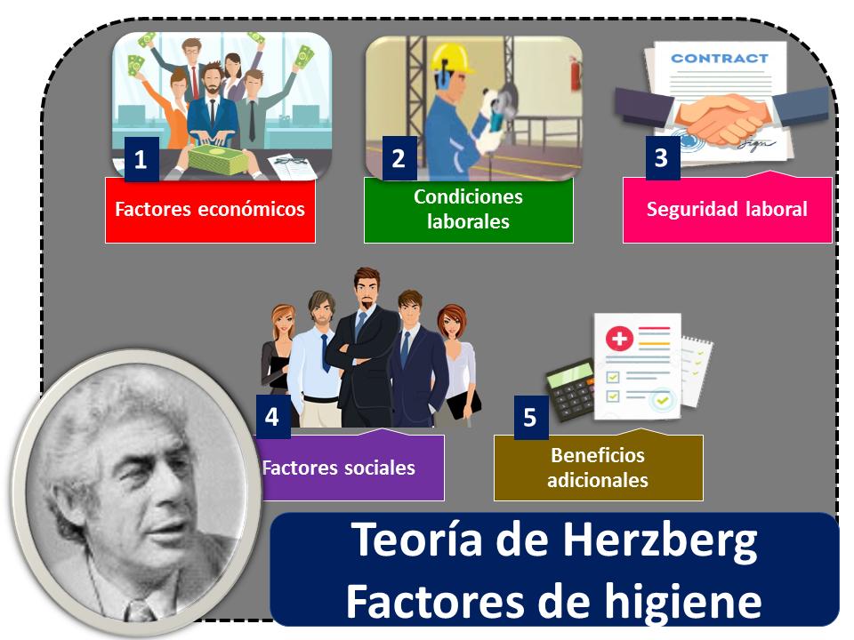 Teoria De Herzberg 1