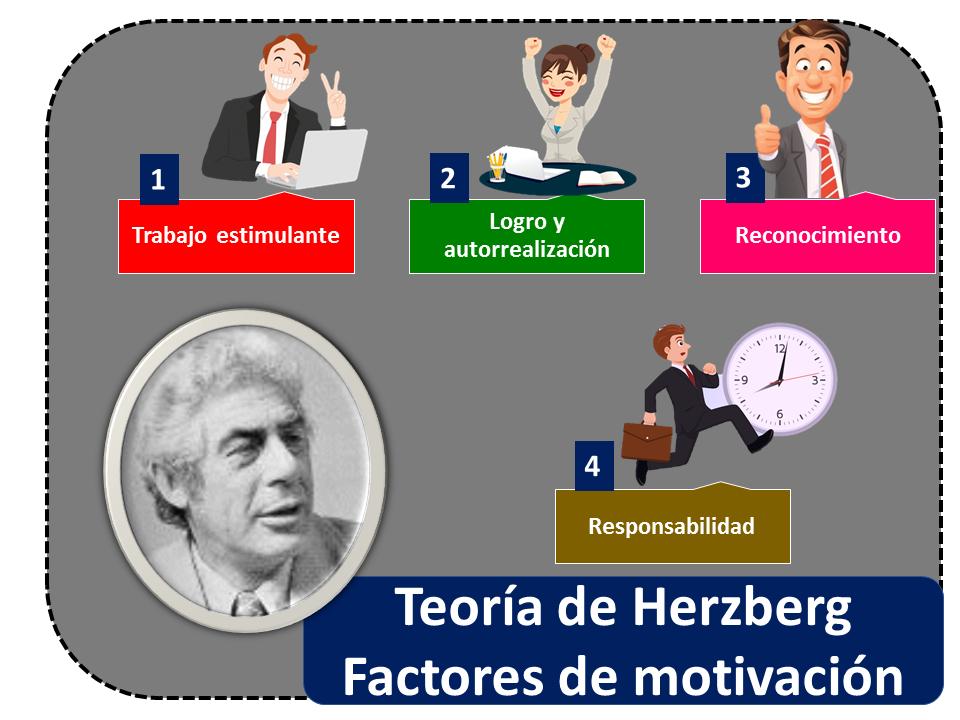 Teoria De Herzberg 2