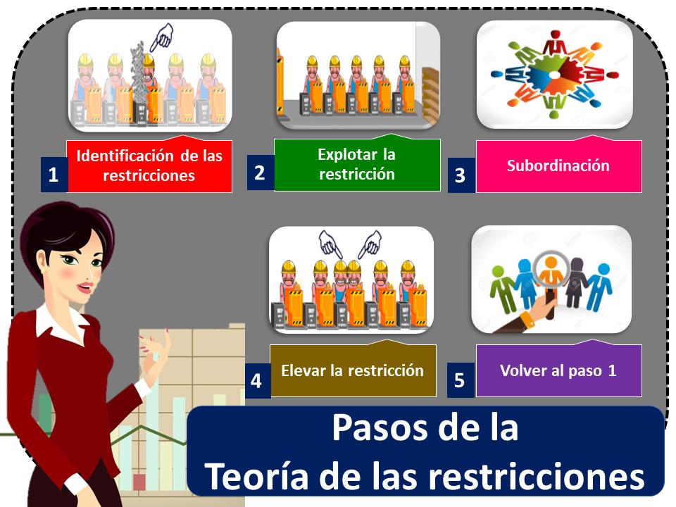 Teoria De Las Restricciones 1 1