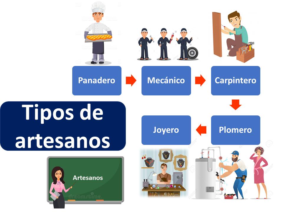 Tipos De Artesano 2