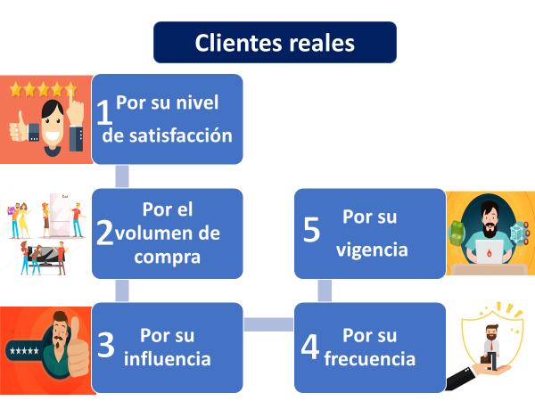 Tipos De Clientes Reales