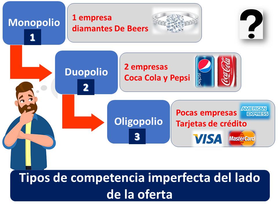 Tipos De Competencia Imperfecta Del Lado De La Oferta